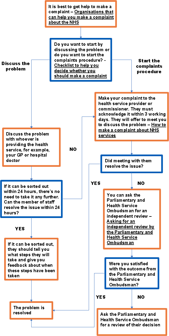Nhs Complaint on Bpmn Process Diagram Examples