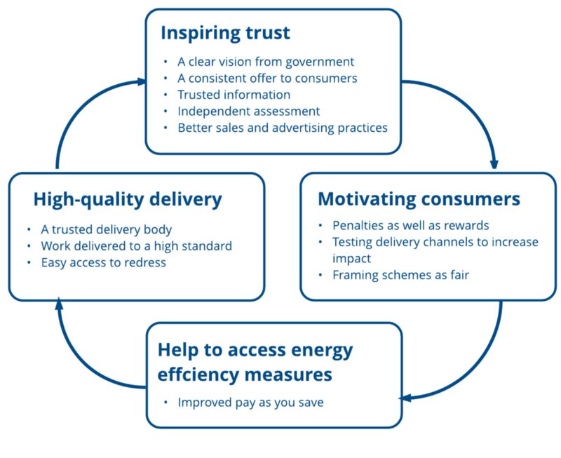 Energising Homeowners Research Into Consumer Decision
