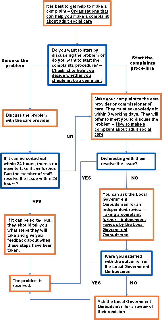 Adult Social Care Services Complaints Process Flowchart