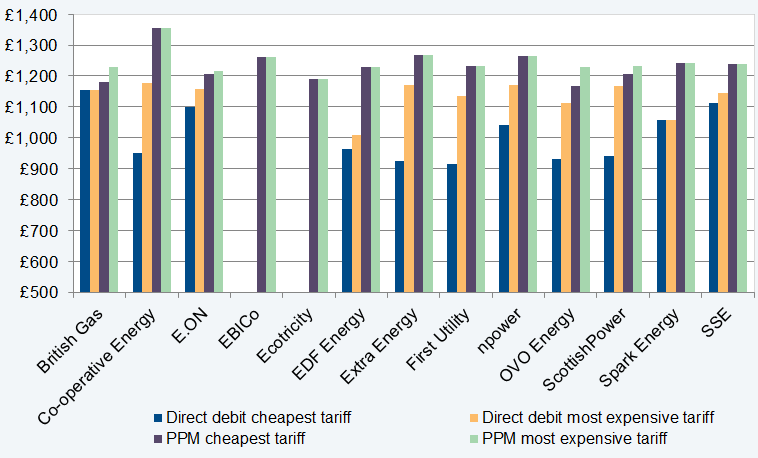 Comparison of the cheapest and most expensive tariffs for online direct debit and prepay