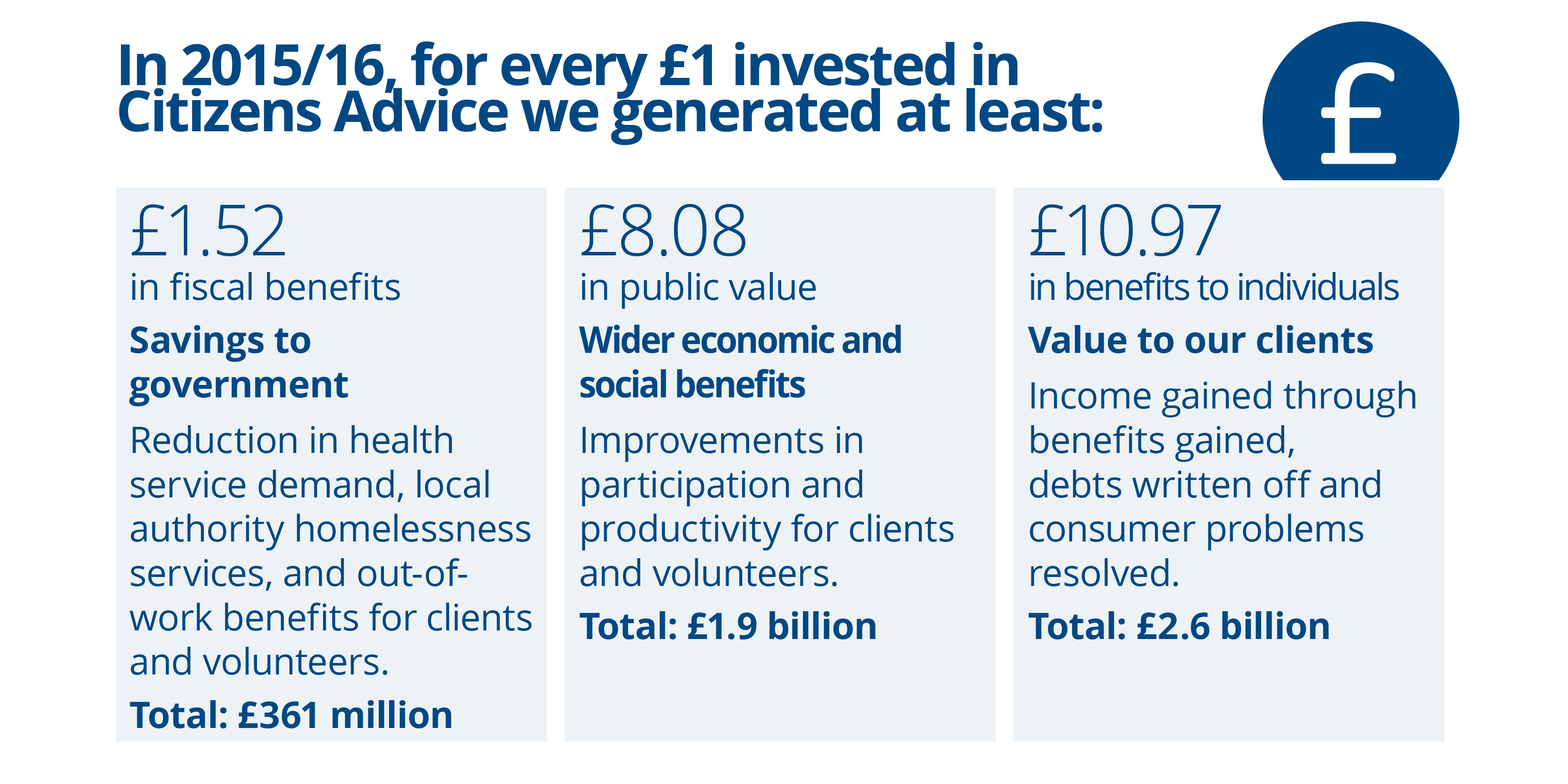 all our impact citizens advice all our impact