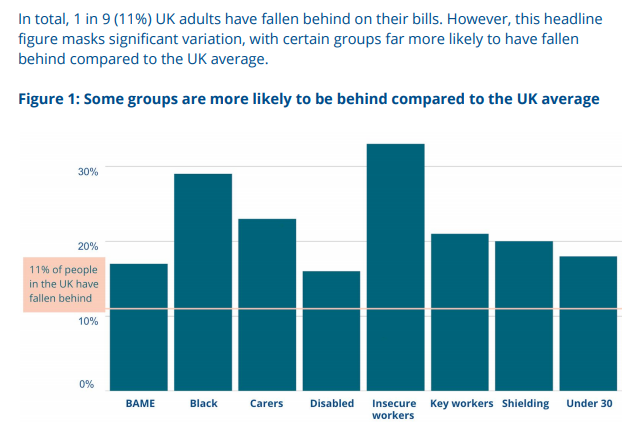Graph showing rate at which different demographic groups have fallen behind on household bills