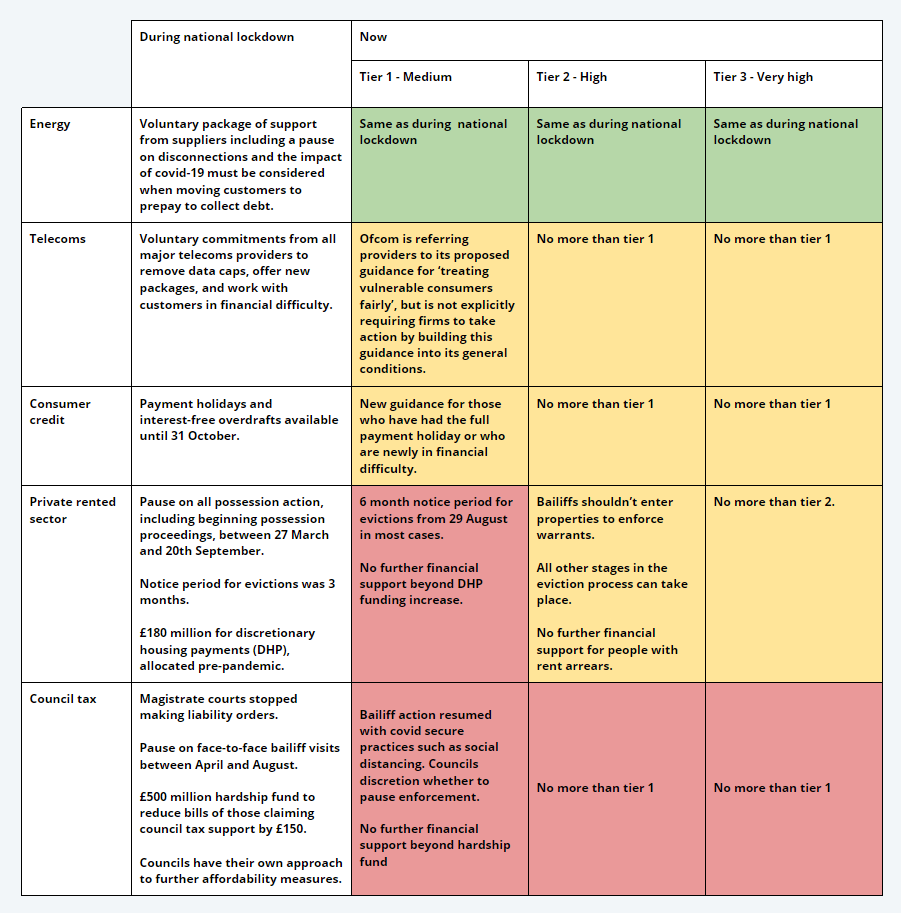 Table showing differing household bill protections by lockdown area