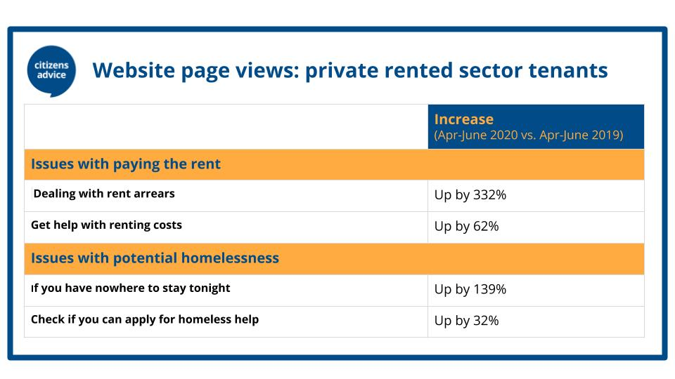 A table showing visits to selected Citizens Advice housing pages