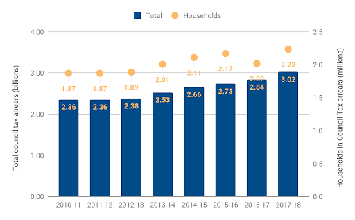 Total council tax arrears and estimated households in arrears 2010-11